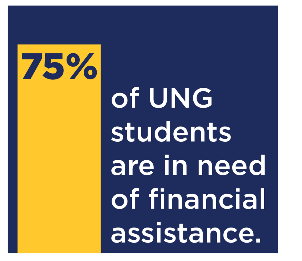 75% of UNG students are in financial assistance.