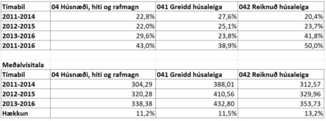Efri tafla sýnir hækkun vísitölunnar á hverju tímabili, en sú neðri meðalvísitölu hvers tímabils og loks hækkun milli 2011-2014 annars vegar og 2013-2016 hins vegar.