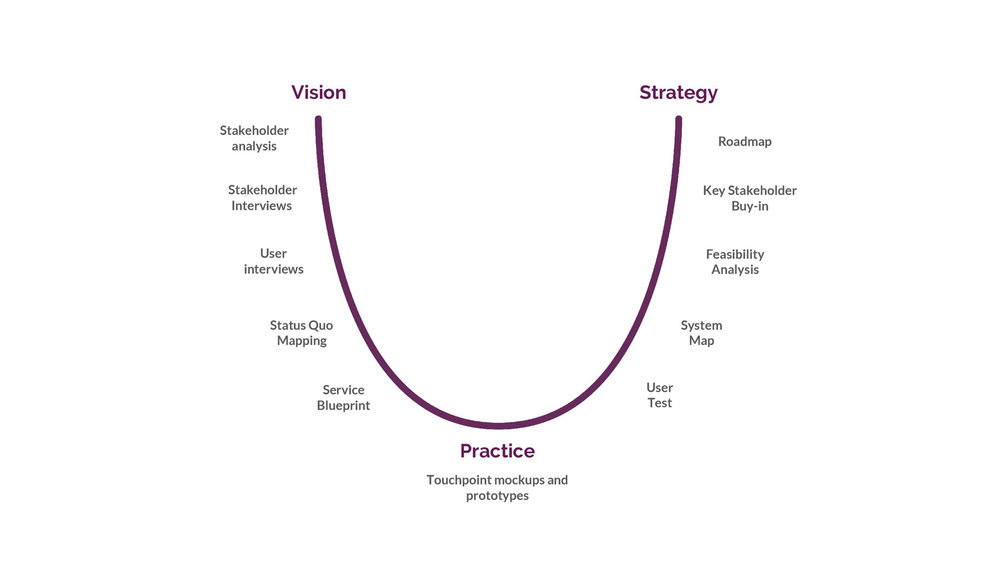 process-1-1-vision-to-strategy.jpg