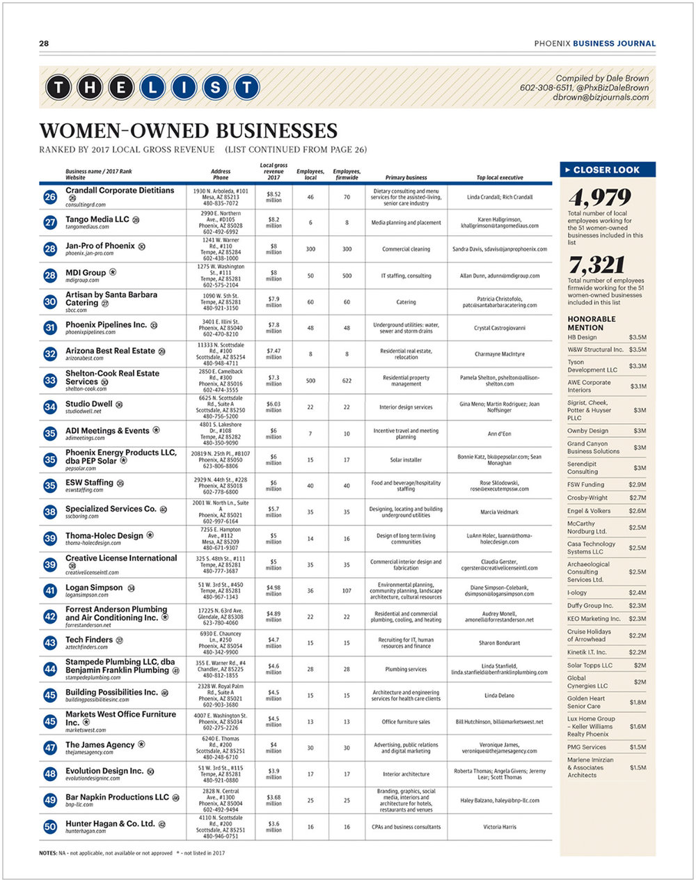180416 Phoenix Business Journal Article.jpg