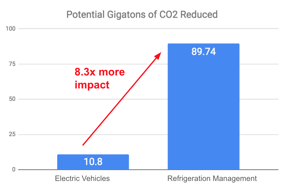 Switching refrigeration systems from HFCs to propane and ammonium, as well as recycling HFCs already in the field, is even better for our planet than switching to electric vehicles.    Source:    Project Drawdown