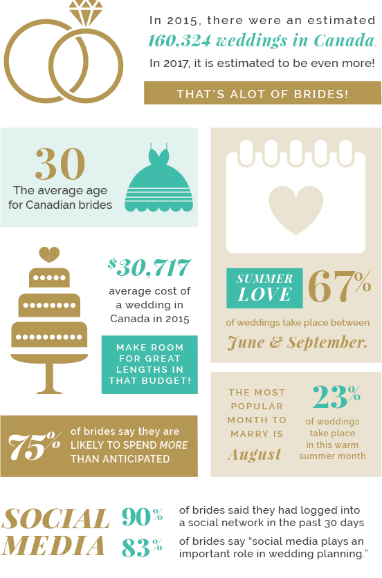 Weddings-Infographic.png