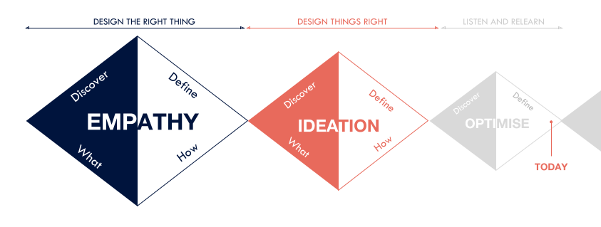 approach - An iterative application of design thinking principles; Use empathy to ensure you're designing the right thing, and ideation and prototyping to ensure you're designing things right. This model is my adaptation of the double diamond refined over the years.