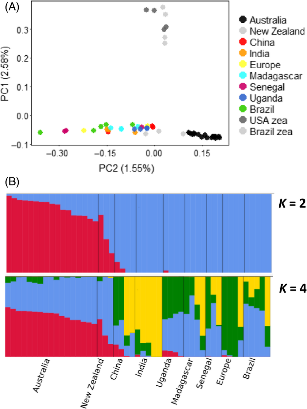 Population structure in  Helicoverpa armigera  using whole-genome sequence data aligned to BACs. Figure 3 in  article .