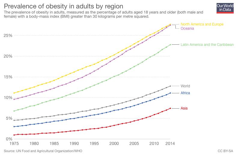 Worldwide growth. Source ourworldindata.org/obesity
