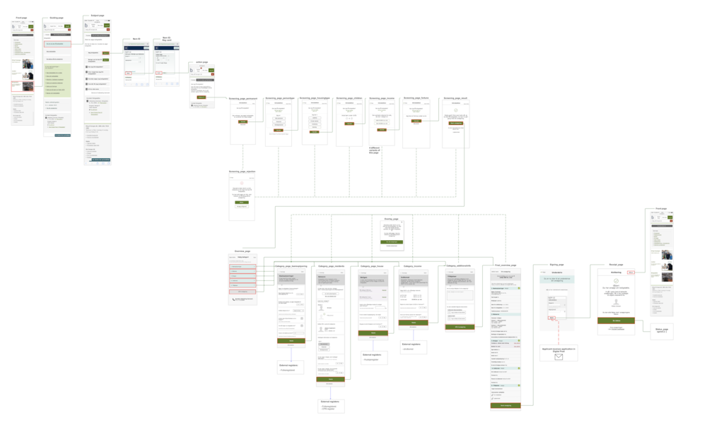 One of the flowcharts showing the service from start to end.