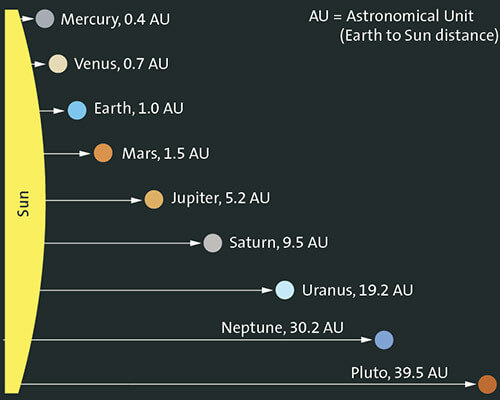 Fab graphic from the folks at https://upcosmos.com/au/, demonstrating the distance of each planet from the Sun.