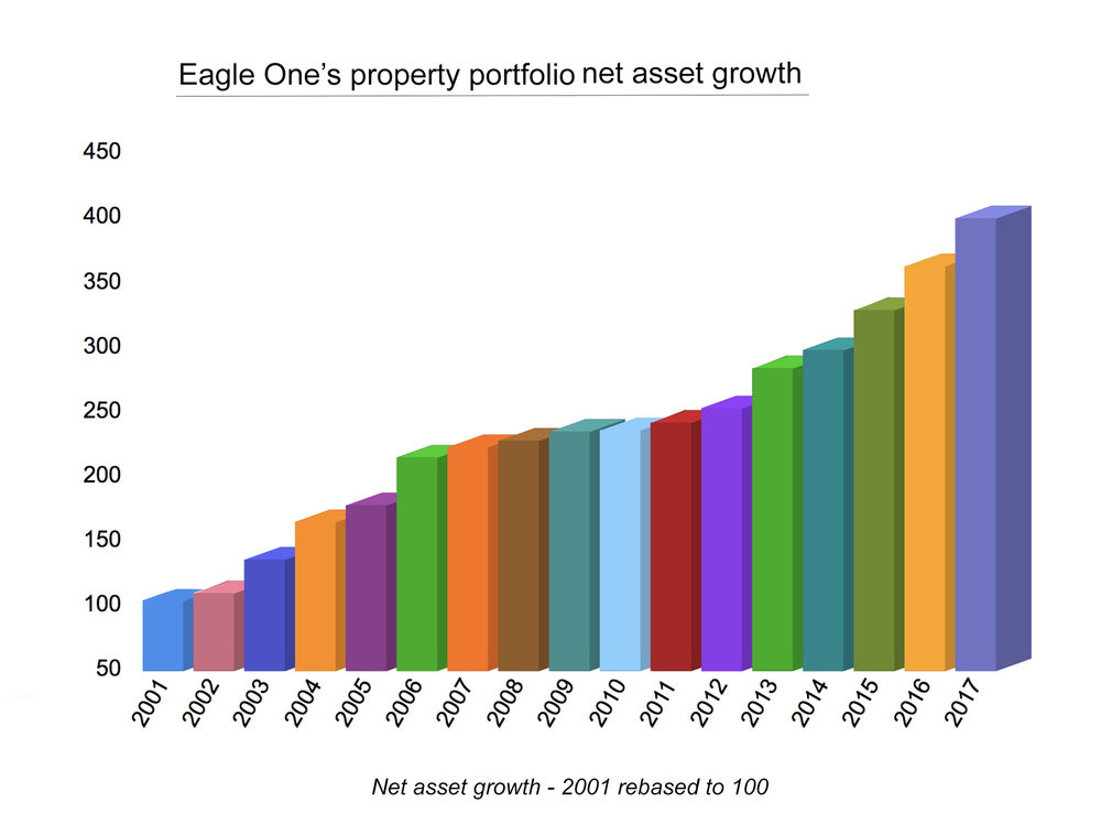 net asset growth  copy.jpg