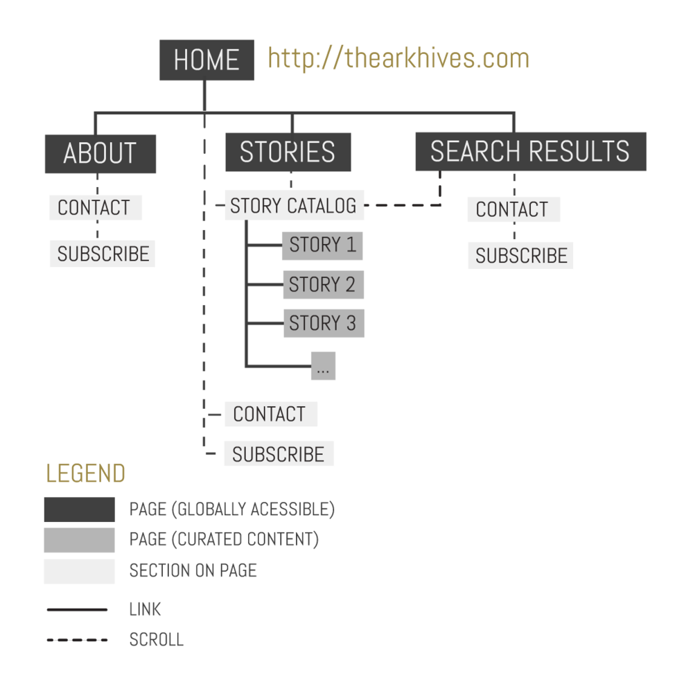 A site map of all possible flows a user could go through