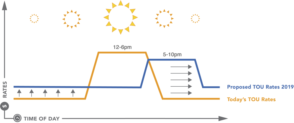 The graph above displays the difference between current rates, proposed rates and their peak times. While the peak time is proposed to move back to the end of the day, the off-peak rate increases will make up for the lost time of day—essentially leaving solar customers worry-free.