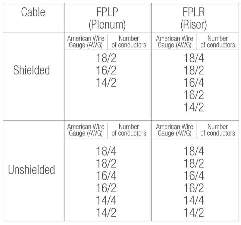 Fire Alarm Cable FPLR & FPLP — Trans Cable | U.S. Cable Manufacturer