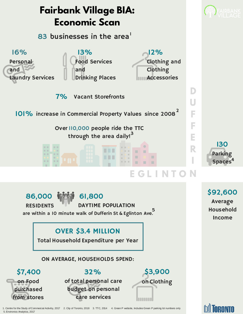 Fairbank Village Economic Scan Infographic- 2018.jpg