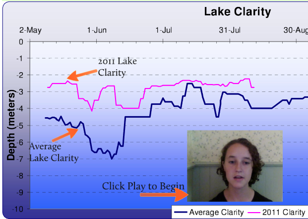 Lake Profiles from Students on the Floating Classroom! - Check out this Prezi presentation from intern Jordan Stark on our water clarity data from 2008 to 2012.More coming soon! Inquire with Bill Foster if you're interested in our data sets.