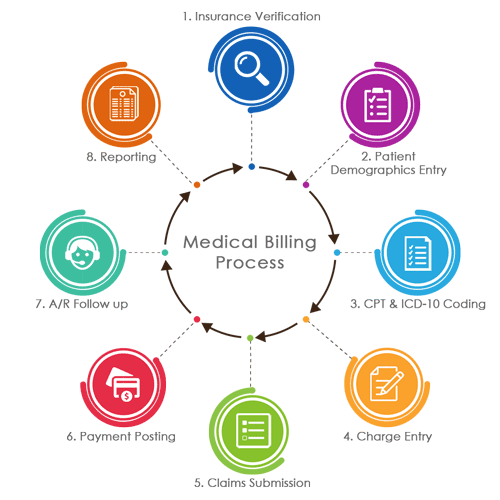 medical-billing-process-flow-1.png
