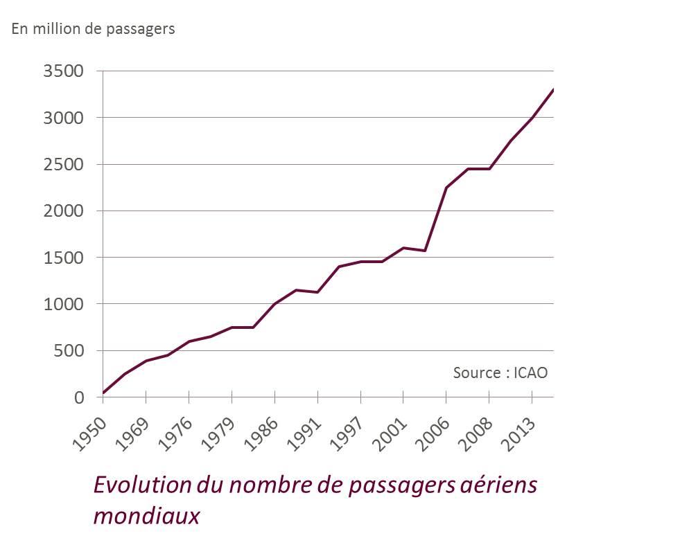 evolution_du_nombre_de_passagers_aeriens_mondiaux.jpg