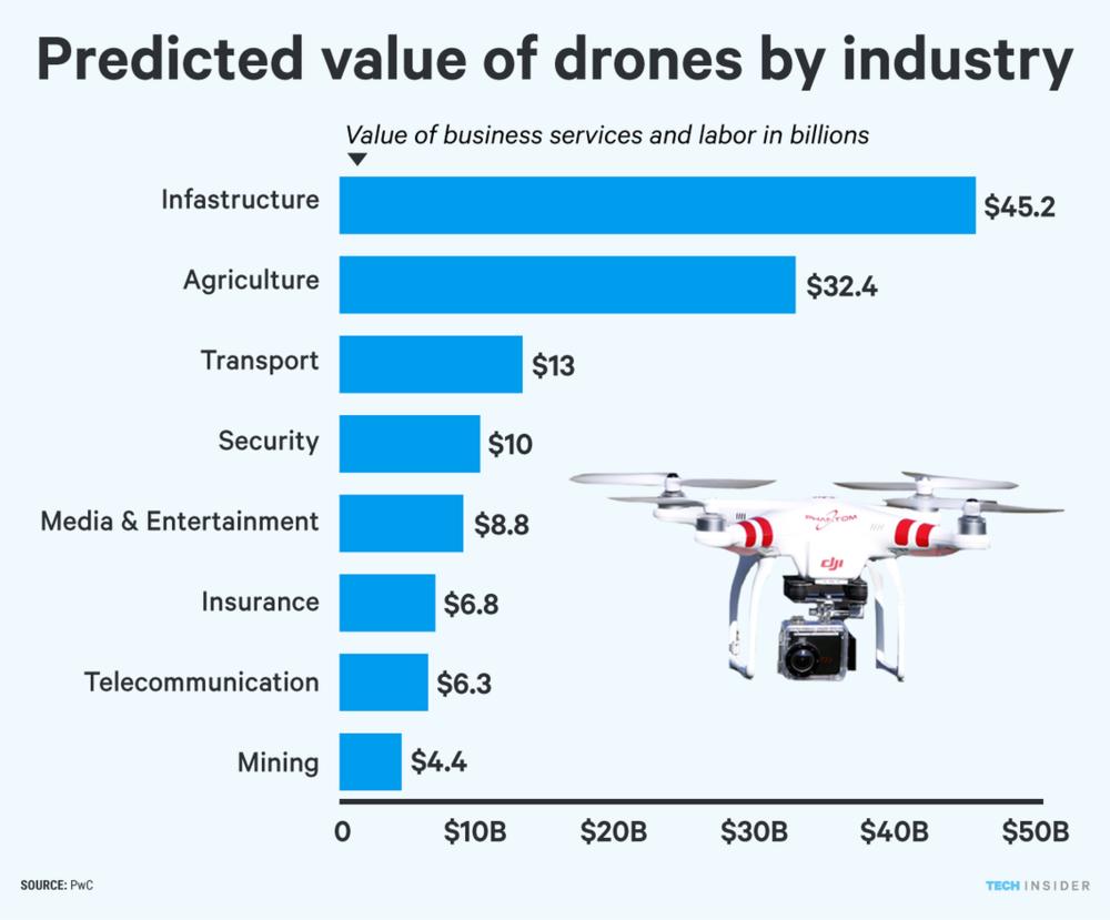 La répartition de la valeur du marché des drones commerciaux par industries
