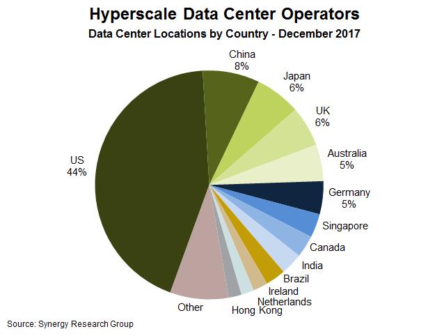 La répartition des hyperscale data centers dans le monde