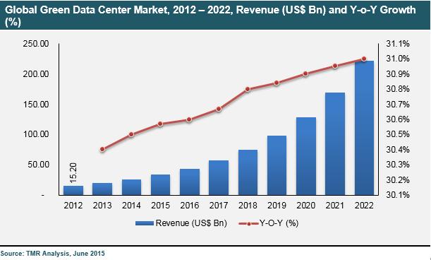 Le marché des data center verts devient est aussi en pleine croissance (Source : D  ata Science Central )