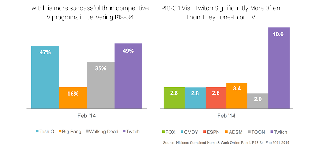 Crissance des audiences de Twitch et de la tv traditionnelle