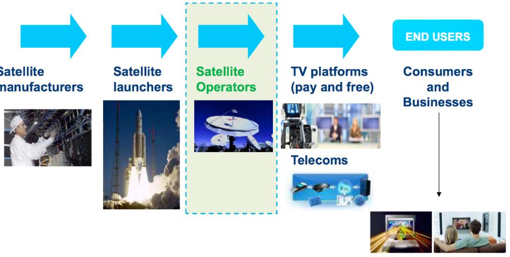 Où se situent les opérateurs satellites ?