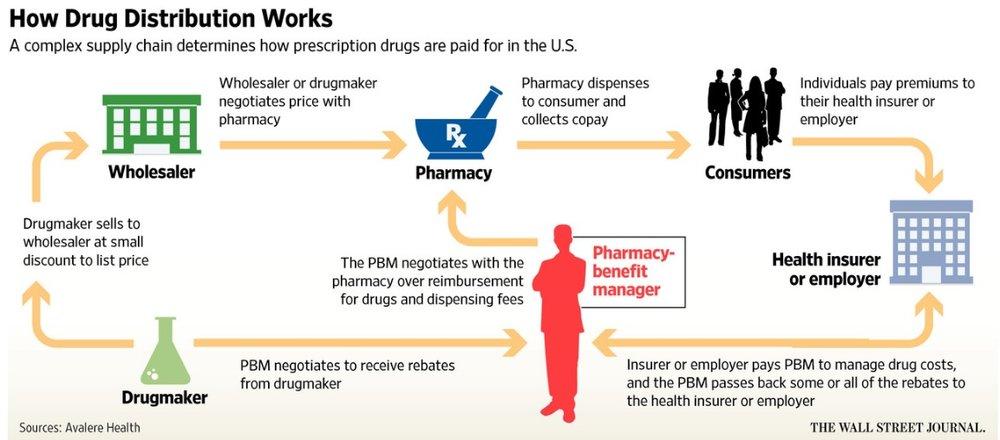 Système américain de distribution de médicaments