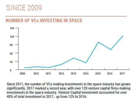 Nombre d'entreprises de capital-risque qui investissent dans l'espace