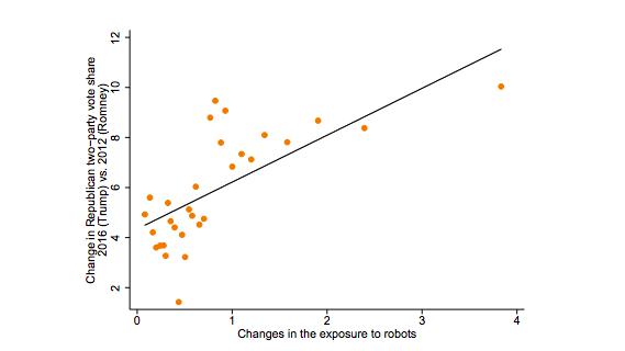 Évolution  de la part du vote républicain en fonction de l'exposition aux robots.