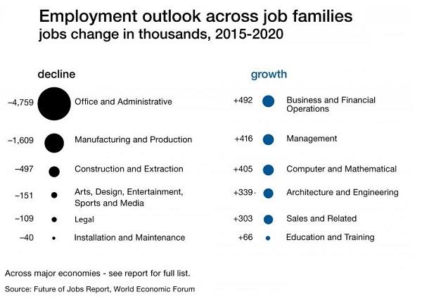 Projection de l'évolution de l'emploi par secteur