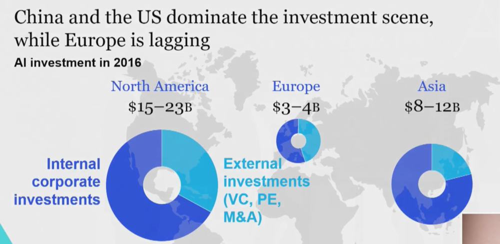 Côté investissements, l'Europe est à la peine (McKinsey @ AIforHumanity)