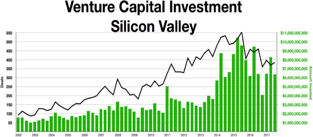 Depuis l'explosion de la bulle Internet en 2000, les investissements ne s'arrêtent plus.
