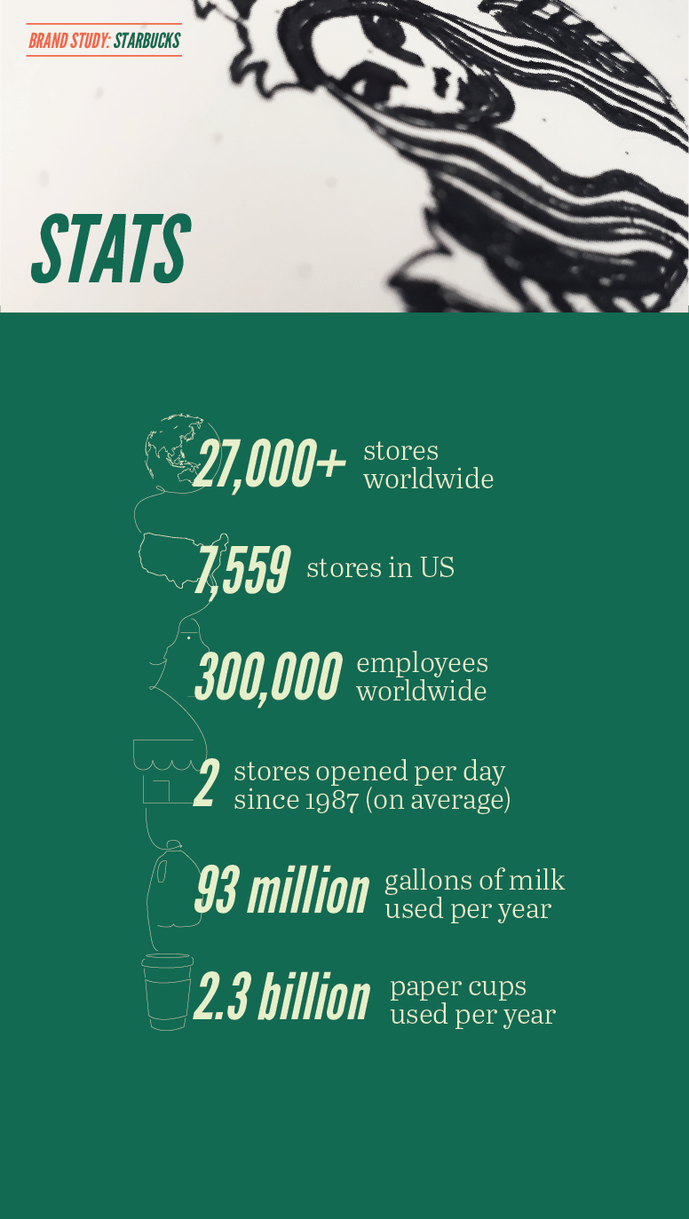 Starbucks infographic for brand study