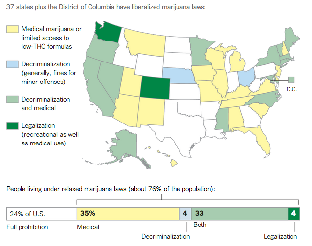 Breakdown of different cannabis laws by state