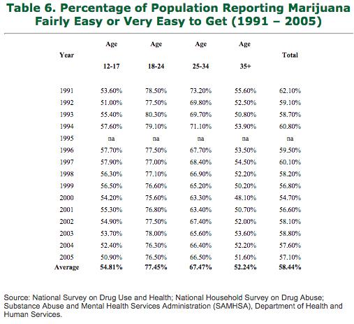 National Survey on Drug Use Results