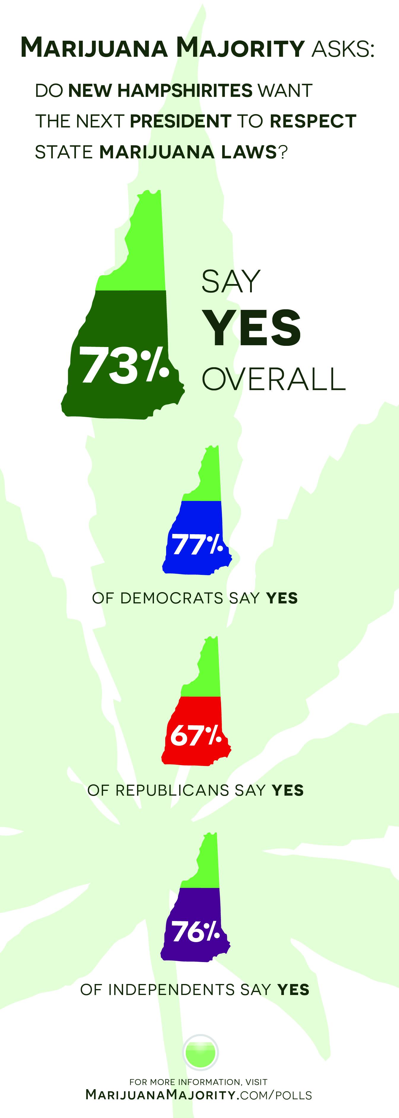 New Hampshire Iowa marijuana majority poll results infographic