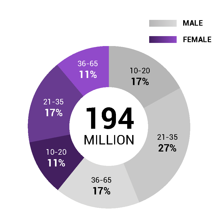 Age/Gender: Occasional Viewers - Source: 2017 Newzoo's eSports report