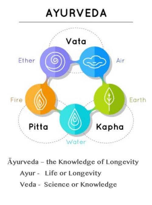 Ayurveda-elements.jpg
