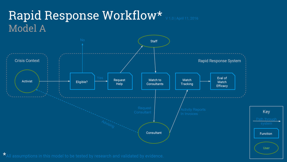 Rapid Response Workflow-2.jpg