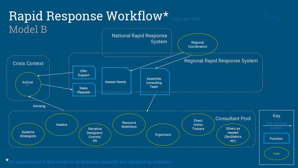 Rapid Response Workflow-1.jpg
