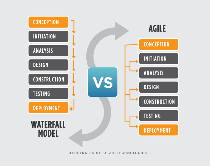 segue-blog-waterfall-vs-agile-which-is-right-development-methodology-for-your-project.png