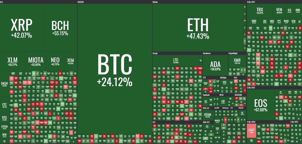 Coin360 shows Bitcoin's lower returns vs its biggest rivals in 2018