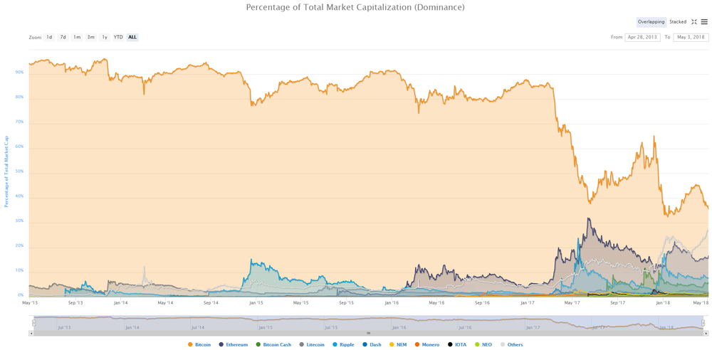Bitcoin's dominance continues to slide