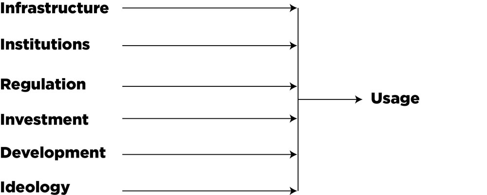 The route to usage