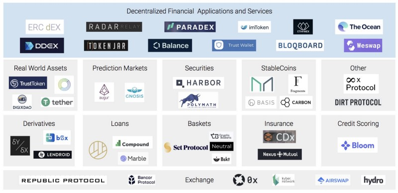 A nice overview of the many Open Finance services in development;  Felix Feng