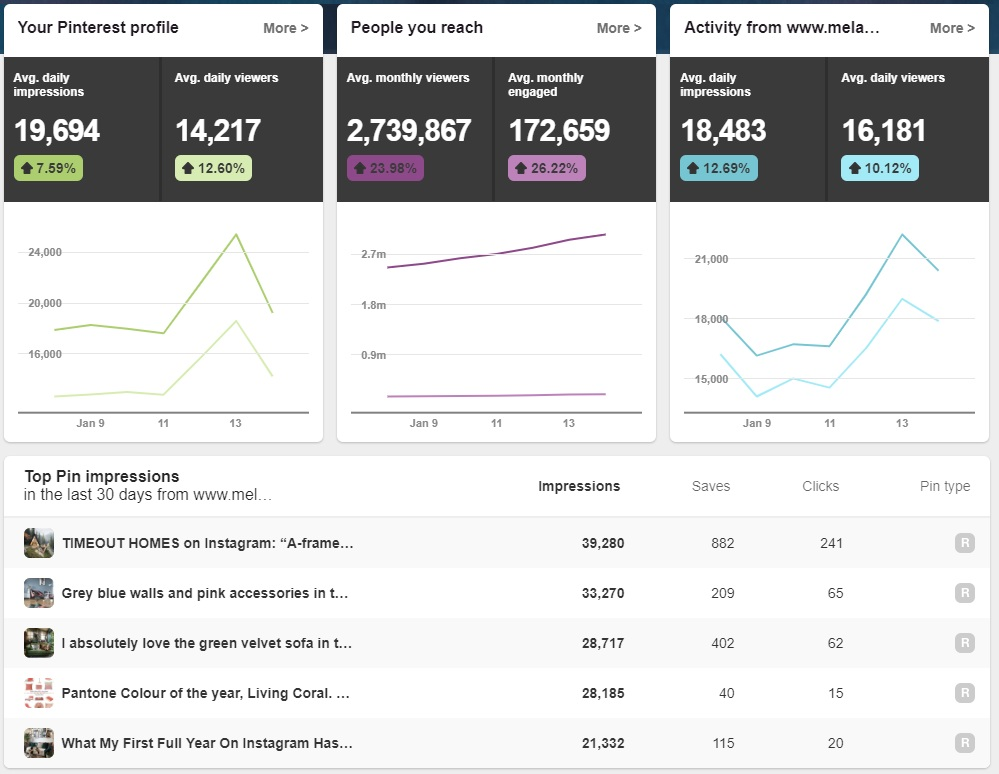 The overview section of PInterest Analytics