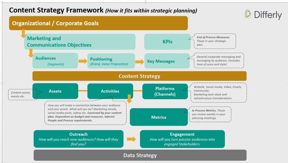 Content Strategy Framework Visual.JPG
