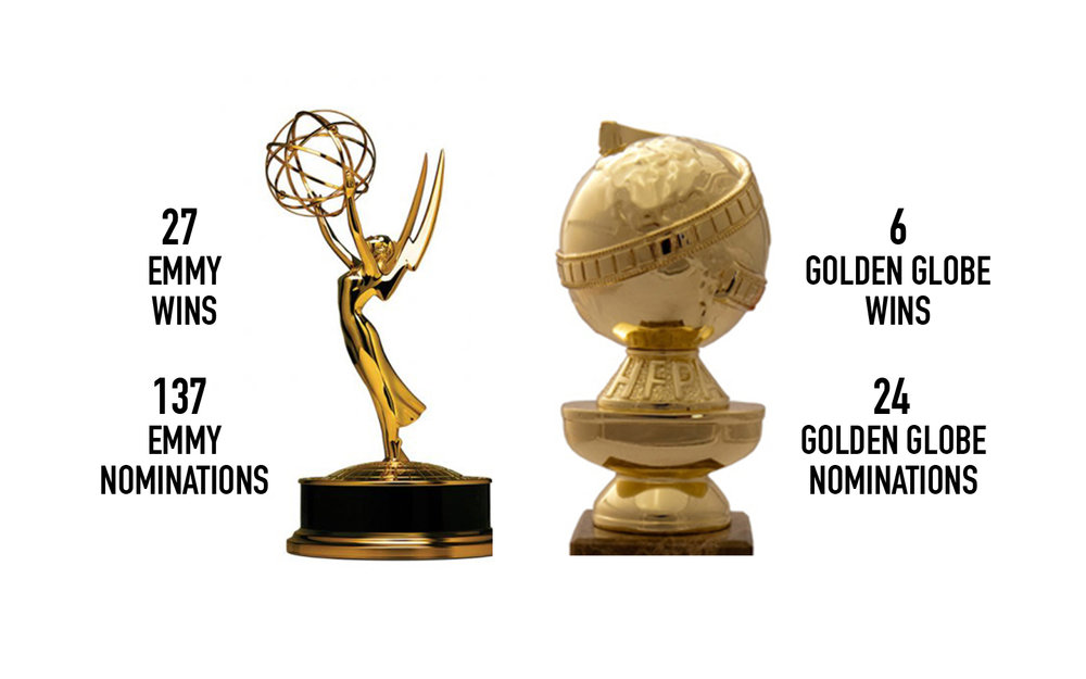 BWR's television department has proven expertise that strategically elevates our clients in viewership and awards.
