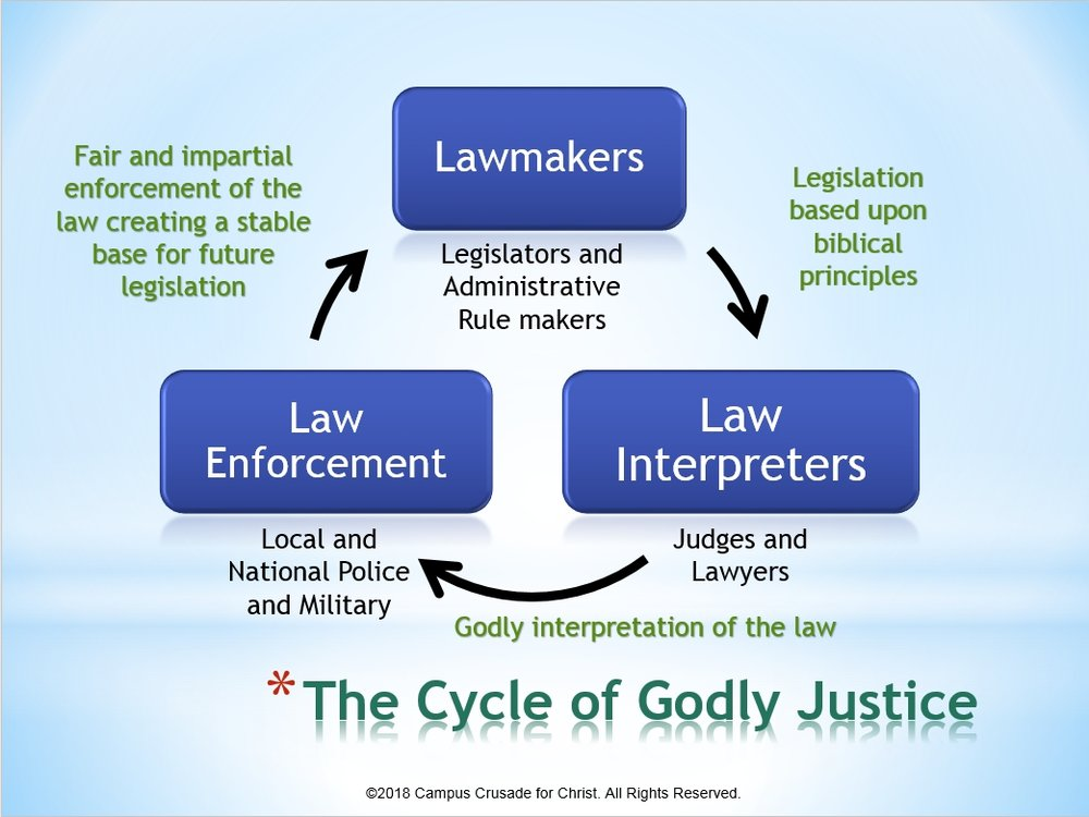 Cycle of Godly Justice.jpg