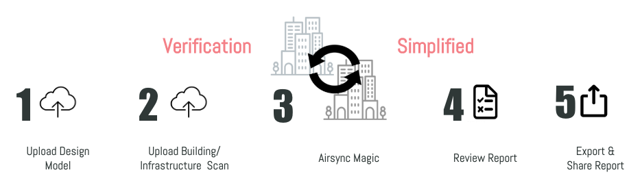Airsync Process.png