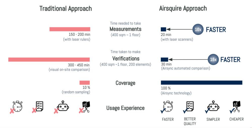 How does Airsquire's software compare to the traditional approach of conducting verification and quality assurance within the AEC industry.