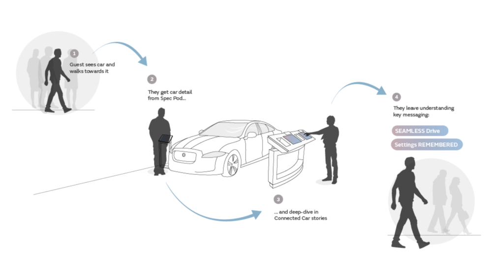 User Journey for Connected Car